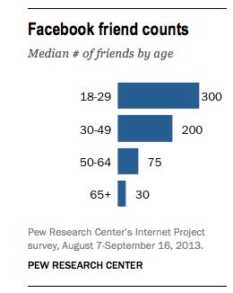 Facebook friend counts